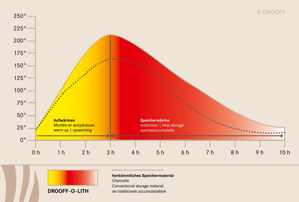 Temperaturkurve für Ofen-Speicher während eines typischen Zyklus'