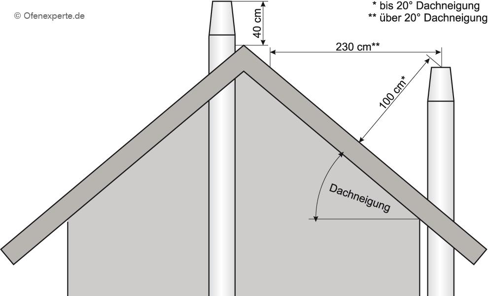 Schema der vorgeschriebenen Abstände einer Schornsteinmündung